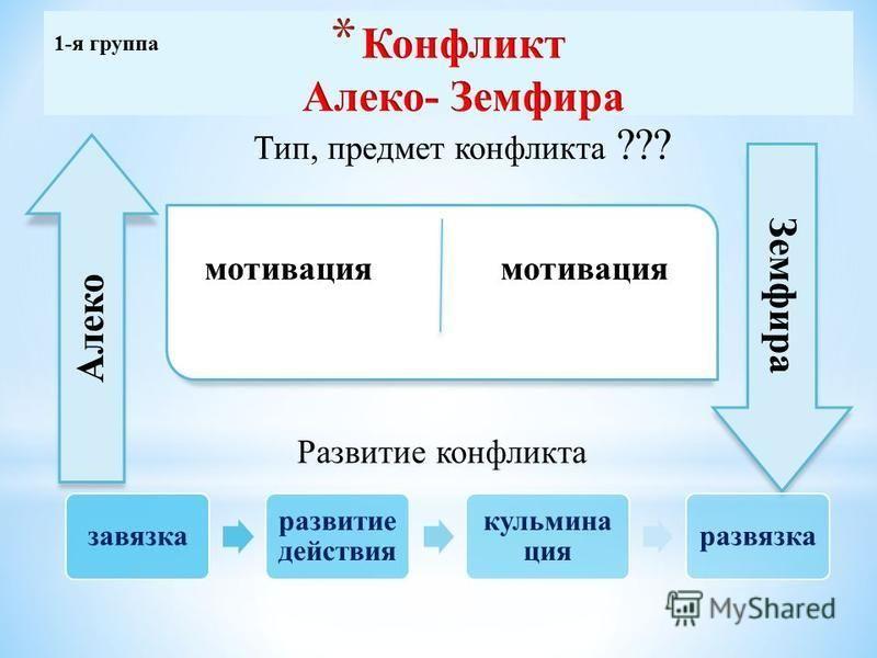 завязка развитие действия кульминация развязка Развитие конфликта 1-я группа