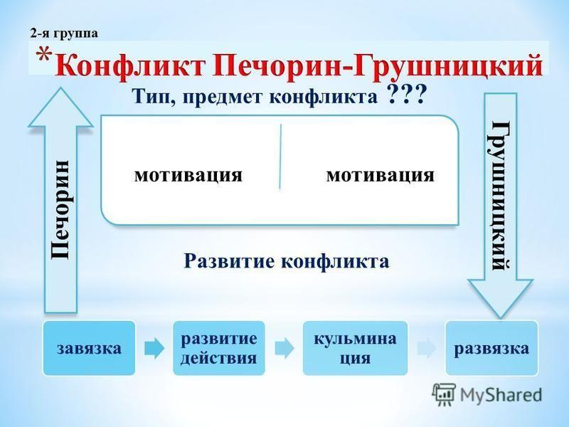 мотивация Печорин Грушницкий Тип, предмет конфликта ??? завязка развитие действия кульминация развязка Развитие конфликта 2-я группа