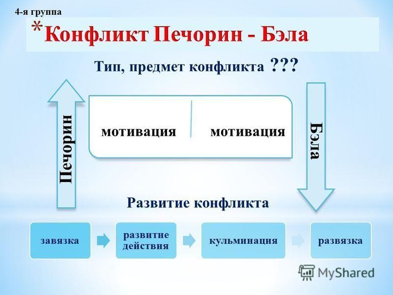 мотивация Печорин Бэла Тип, предмет конфликта ??? завязка развитие действия кульминация развязка Развитие конфликта 4-я группа