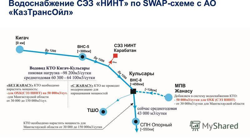 Водоснабжение СЭЗ «НИНТ» по SWAP-схеме с АО «Каз ТрансОйл»