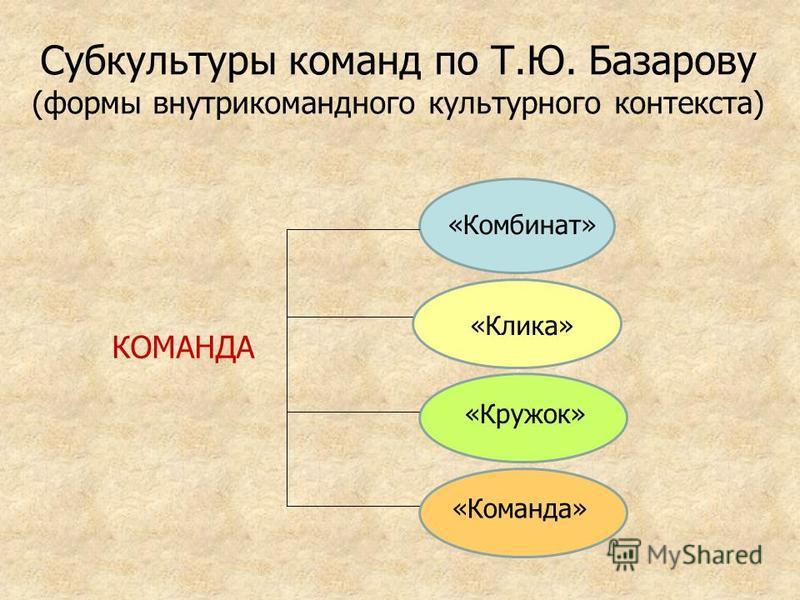 Субкультуры команд по Т.Ю. Базарову (формы внутри командного культурного контекста) «Комбинат» «Клика» «Команда» «Кружок» КОМАНДА