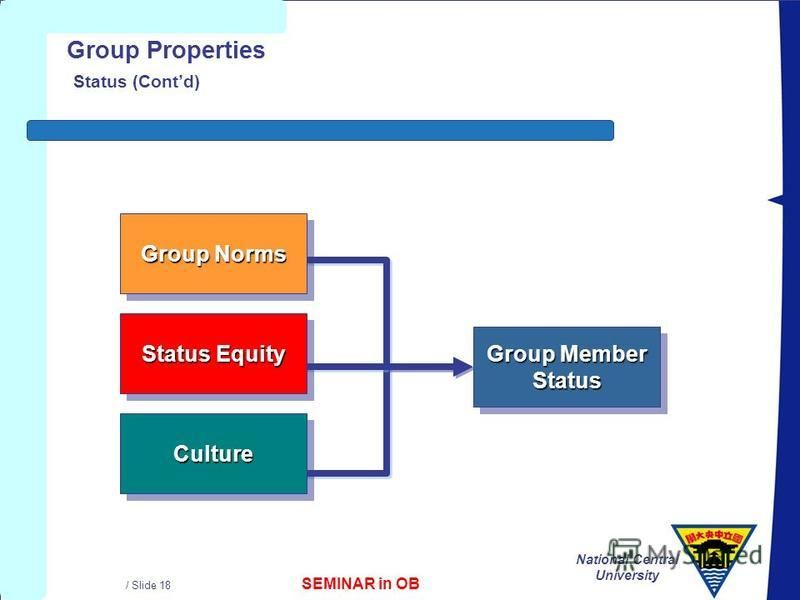 SEMINAR in OB National Central University / Slide 18 Group Properties Status (Contd) Group Norms Status Equity CultureCulture Group Member Status