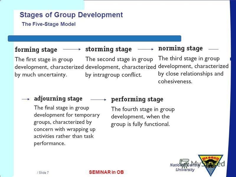 SEMINAR in OB National Central University / Slide 7 Stages of Group Development The Five-Stage Model