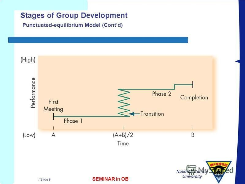 SEMINAR in OB National Central University / Slide 9 Stages of Group Development Punctuated-equilibrium Model (Contd)