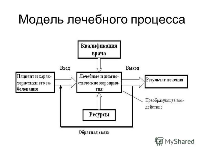 Модель лечебного процесса