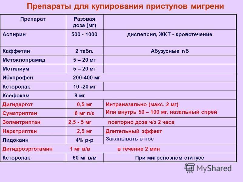 Препараты для купирования приступов мигрени Препарат Разовая доза (мг) Аспирин 500 - 1000 диспепсия, ЖКТ - кровотечение Каффетин 2 табл.Абузусные г/б Метоклопрамид 5 – 20 мг Мотилиум 5 – 20 мг Ибупрофен 200-400 мг Кеторолак 10 -20 мг Ксефокам 8 мг Ди