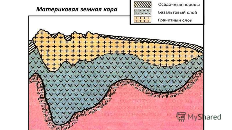 Материковая земная кора