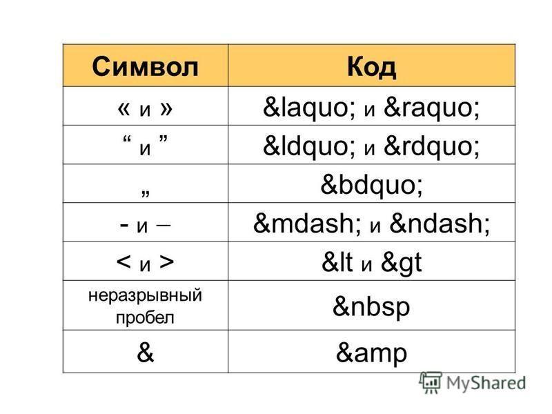"""Символ Код « и »« и » и """" и """" """" - и — и – &lt и &gt неразрывный пробел &nbsp &&amp"""