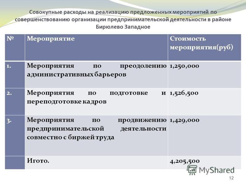 Совокупные расходы на реализацию предложенных мероприятий по совершенствованию организации предпринимательской деятельности в районе Бирюлево Западное Мероприятие Стоимость мероприятия(руб) 1. Мероприятия по преодолению административных барьеров 1,25
