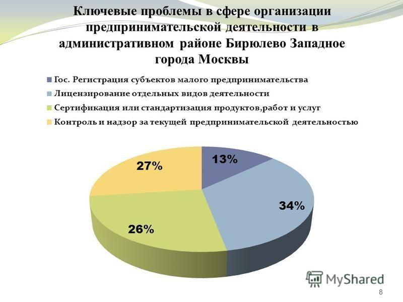 8 Ключевые проблемы в сфере организации предпринимательской деятельности в административном районе Бирюлево Западное города Москвы