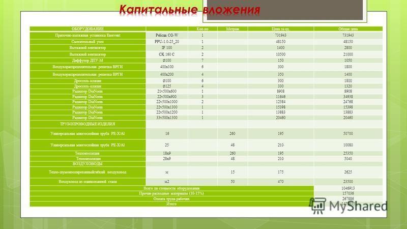 ОБОРУДОВАНИЕКол-во МетражЦена за ед.Общая цена Приточно-вытяжная установка EnerventPelican CG-W1731943 Смесительный узелPPU-1.0-25_20148150 Вытяжной вентиляторIF 100214002800 Вытяжной вентиляторCK 160 C21050021000 Диффузор ДПУ-М 100 71501050 Воздухор