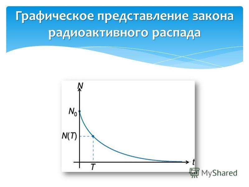 Графическое представление закона радиоактивного распада