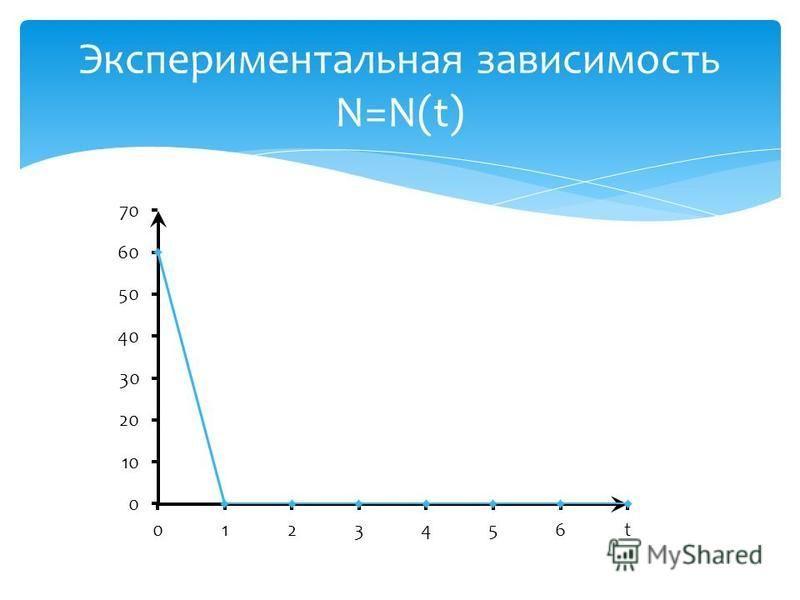 Экспериментальная зависимость N=N(t)