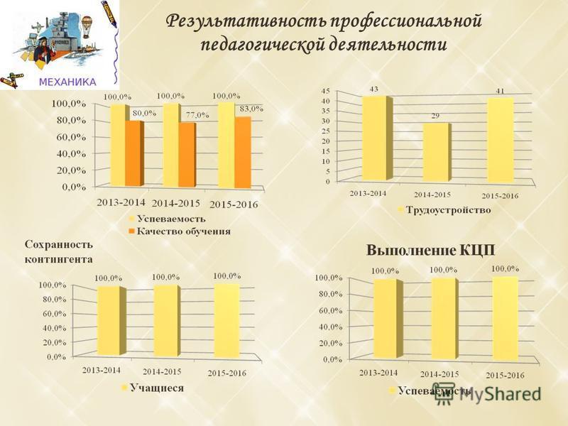 Результативность профессиональной педагогической деятельности