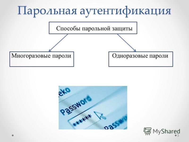 Парольная аутентификация Способы парольной защиты Многоразовые пароли Одноразовые пароли 5