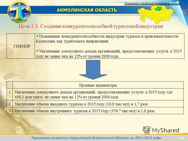ГПФИИР Повышение конкурентоспособности индустрии туризма и привлекательности Казахстана как туристского направления Увеличение совокупного дохода организаций, предоставляющих услуги к 2015 году не менее чем на 12% от уровня 2008 года Цель 1.3: Создан