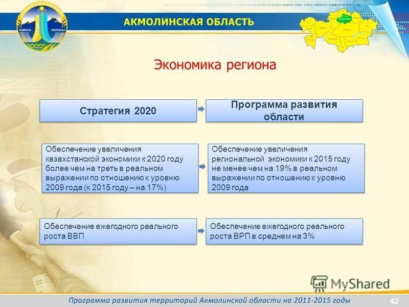 Стратегия 2020 Экономика региона Обеспечение ежегодного реального роста ВВП Обеспечение увеличения казахстанской экономики к 2020 году более чем на треть в реальном выражении по отношению к уровню 2009 года (к 2015 году – на 17%) Программа развития о