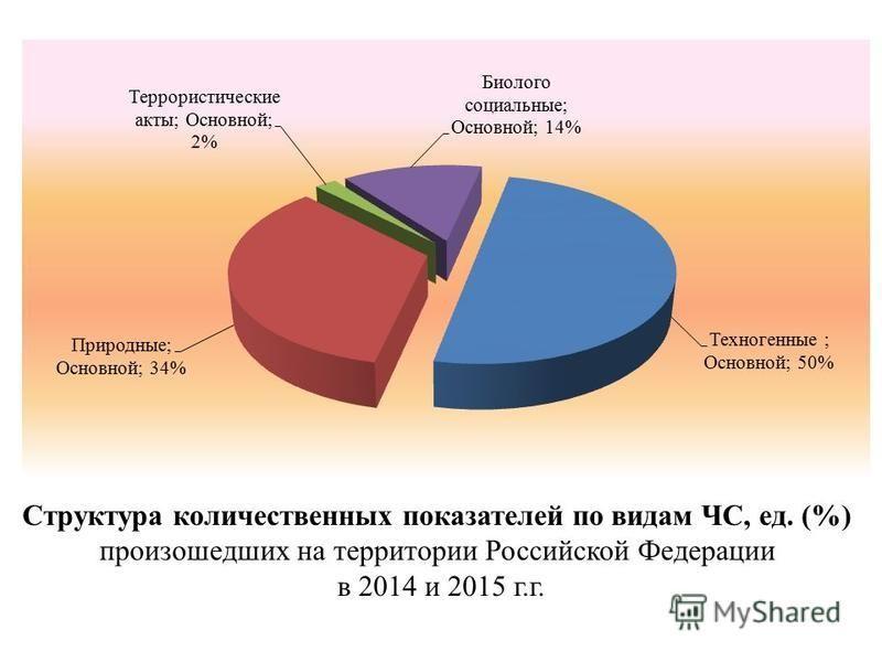 Структура количественных показателей по видам ЧС, ед. (%) произошедших на территории Российской Федерации в 2014 и 2015 г.г.