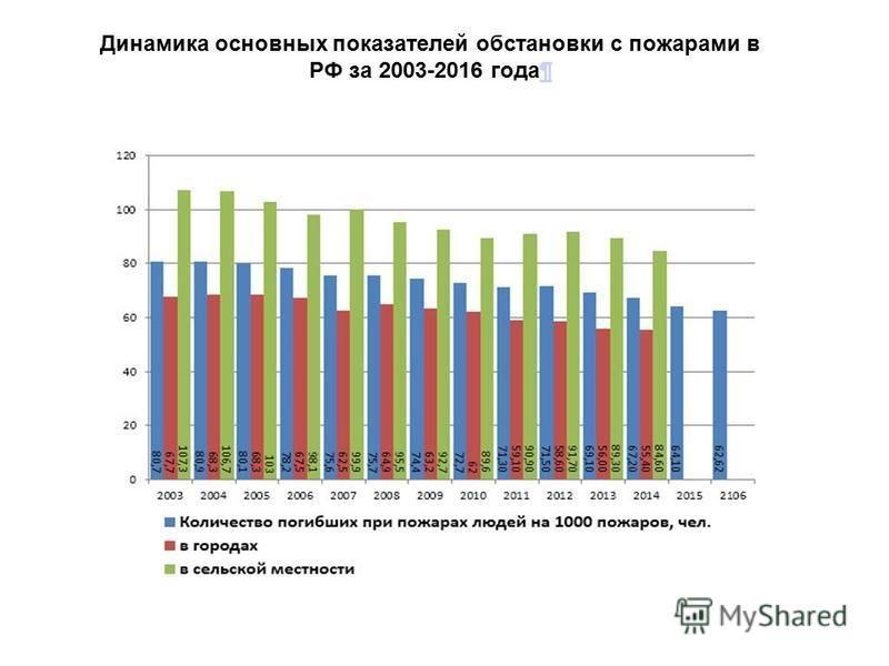 Динамика основных показателей обстановки с пожарами в РФ за 2003-2016 годබ
