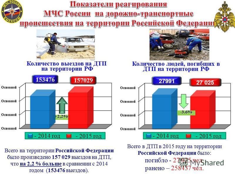 Количество выездов на ДТП на территории РФ Количество людей, погибших в ДТП на территории РФ +2,2% Всего на территории Российской Федерации было произведено 157 029 выездов на ДТП, что на 2,2 % больше в сравнении с 2014 годом (153476 выездов). Всего
