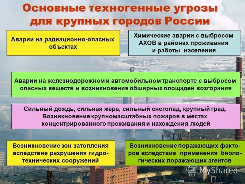 Основные техногенные угрозы для крупных городов России Аварии на радиационно-опасных объектах Химические аварии с выбросом АХОВ в районах проживания и работы населения Сильный дождь, сильная жара, сильный снегопад, крупный град. Возникновение крупном