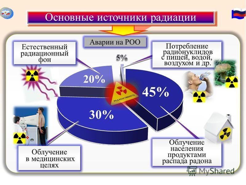 Основные источники радиации Потребление радионуклидов с пищей, водой, воздухом и др. Потребление радионуклидов с пищей, водой, воздухом и др. 45%45% 30%30% 20%20% Облучение населения продуктытами распада радона Естественный радиационный фон Естествен