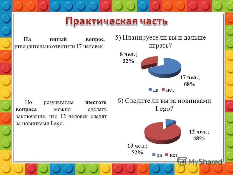 На пятый вопрос, утвердительно ответили 17 человек По результатам шестого вопроса можно сделать заключение, что 12 человек следят за новинками Lego.
