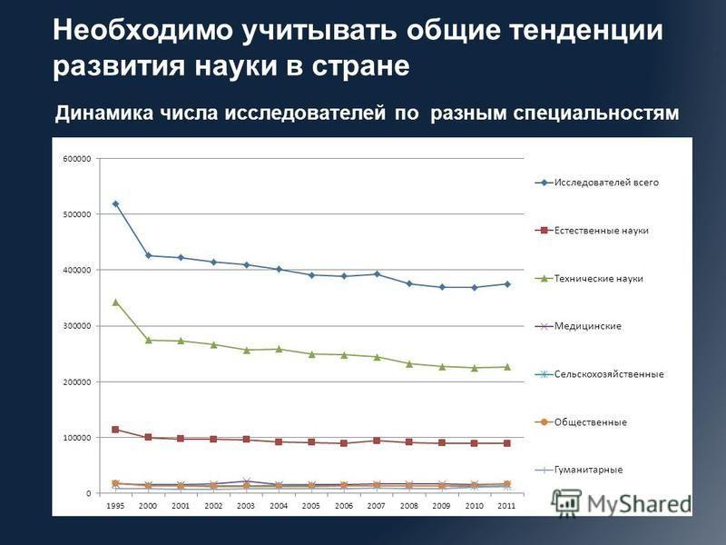 Динамика числа исследователей по разным специальностям Необходимо учитывать общие тенденции развития науки в стране