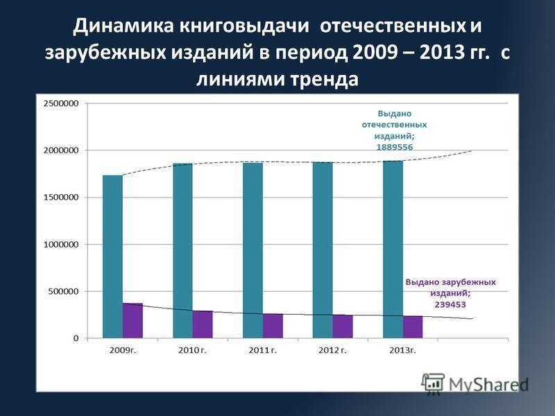 Динамика книговыдачи отечественных и зарубежных изданий в период 2009 – 2013 гг. с линиями тренда