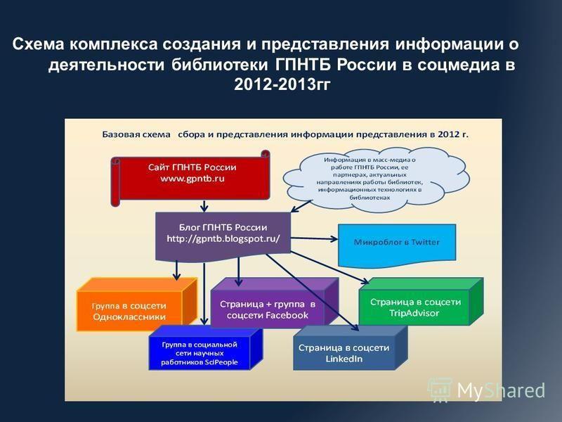 Схема комплекса создания и представления информации о деятельности библиотеки ГПНТБ России в соцмедиа в 2012-2013 гг