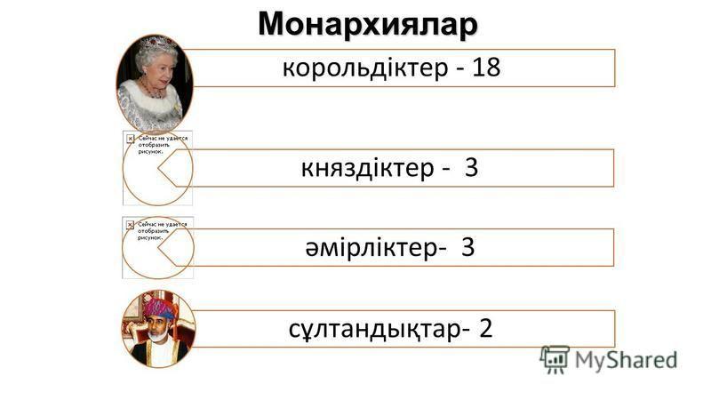 Монархиялар корольдіктер - 18 княздіктер - 3 әмірліктер- 3 сұлтандықтар- 2