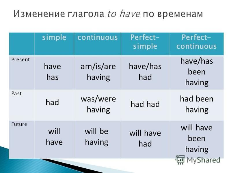 Изменение глагола to have по временам simplecontinuousPerfect- simple Perfect- continuous Present Past Future have has had will have am/is/are having was/were having will be having have/has had will have had have/has been having had been having will