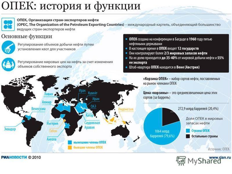 Организация стран- экспортеров нефти (ОПЕК) Цель: координация нефтяной политики государств-членов; определение наиболее эффективных средств защиты интересов государств-участников; изыскание способов обеспечения стабильности цен на мировых рынках; охр