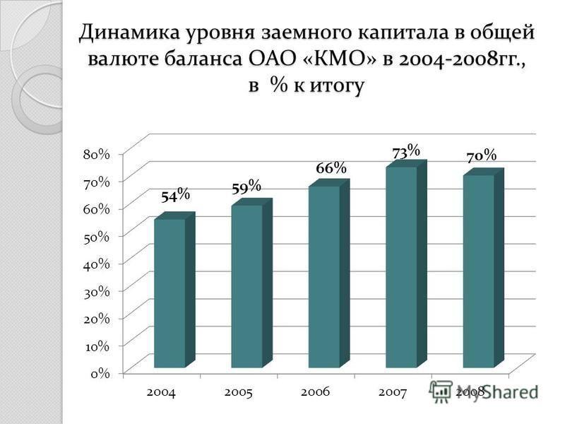 Динамика уровня заемного капитала в общей валюте баланса ОАО «КМО» в 2004-2008 гг., в % к итогу