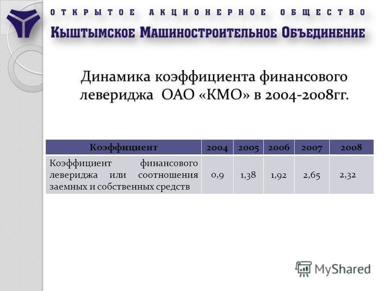 Динамика коэффициента финансового левереджа ОАО «КМО» в 2004-2008 гг. Коэффициент 20042005200620072008 Коэффициент финансового левереджа или соотношения заемных и собственных средств 1,381,922,65 0,92,32