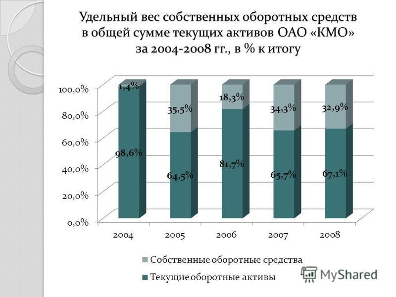 Удельный вес собственных оборотных средств в общей сумме текущих активов ОАО «КМО» за 2004-2008 гг., в % к итогу