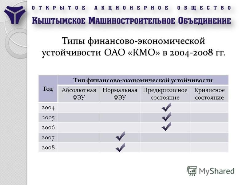 Типы финансово-экономической устойчивости ОАО «КМО» в 2004-2008 гг. Год Тип финансово-экономической устойчивости Абсолютная ФЭУ Нормальная ФЭУ Предкризисное состояние Кризисное состояние 2004 2005 2006 2007 2008