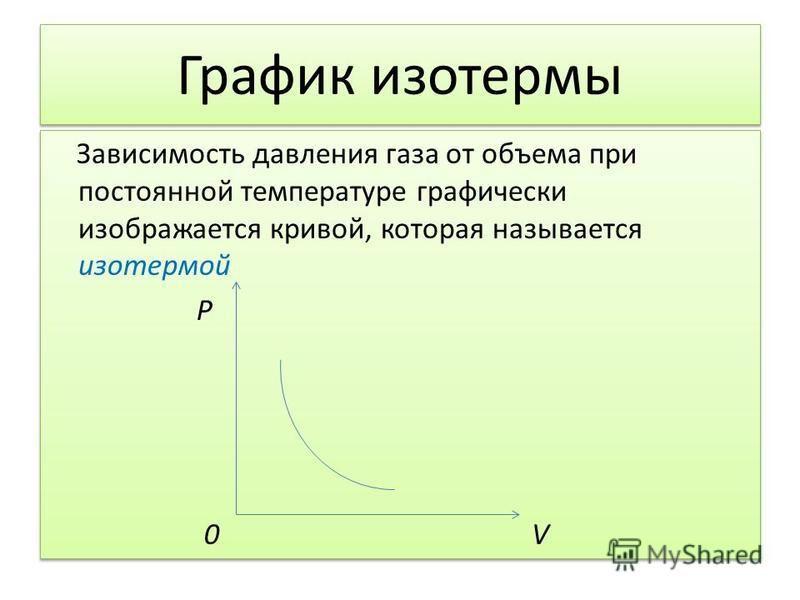 График изотермы Зависимость давления газа от объема при постоянной температуре графически изображается кривой, которая называется изотермой Р 0 V Зависимость давления газа от объема при постоянной температуре графически изображается кривой, которая н
