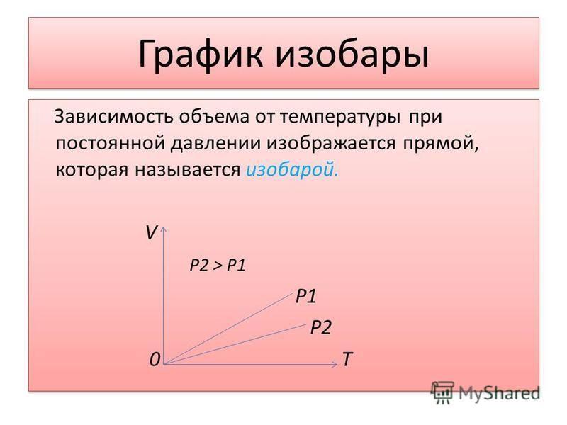 График изобары Зависимость объема от температуры при постоянной давлении изображается прямой, которая называется изобарой. V P2 > P1 P1 P2 0 T Зависимость объема от температуры при постоянной давлении изображается прямой, которая называется изобарой.