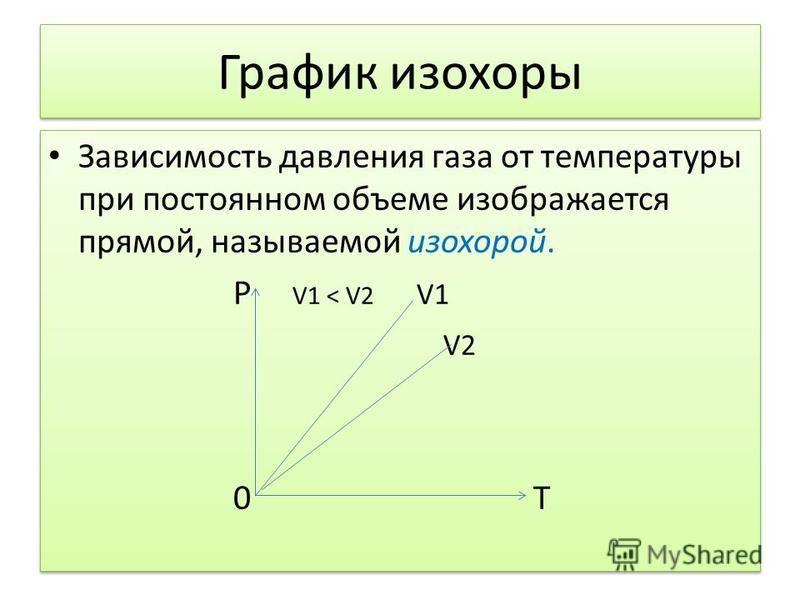 График изохоры Зависимость давления газа от температуры при постоянном объеме изображается прямой, называемой изохорой. P V1 < V2 V1 V2 0 Т Зависимость давления газа от температуры при постоянном объеме изображается прямой, называемой изохорой. P V1