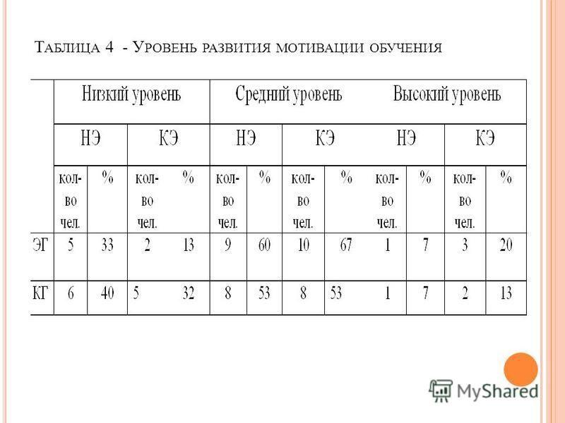 Т АБЛИЦА 4 - У РОВЕНЬ РАЗВИТИЯ МОТИВАЦИИ ОБУЧЕНИЯ