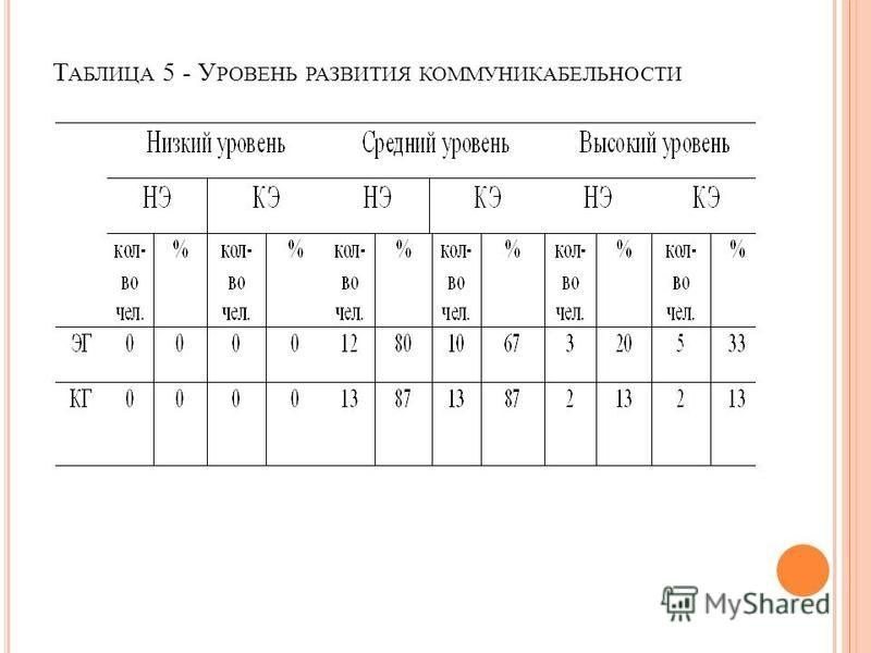 Т АБЛИЦА 5 - У РОВЕНЬ РАЗВИТИЯ КОММУНИКАБЕЛЬНОСТИ