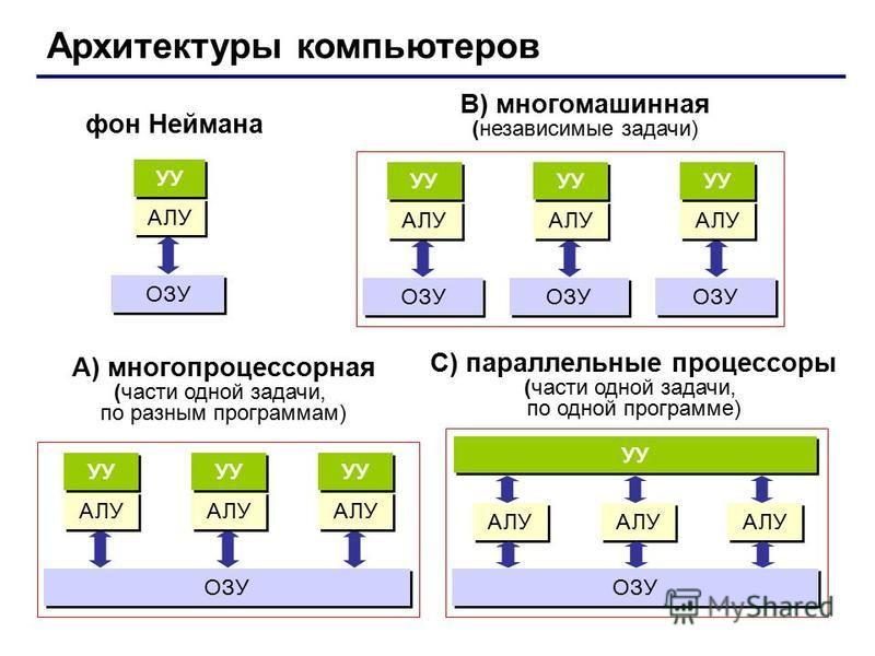 Архитектуры компьютеров фон Неймана В) многомашинная (независимые задачи) ОЗУ АЛУ УУ ОЗУ АЛУ УУ ОЗУ АЛУ УУ ОЗУ АЛУ УУ A) многопроцессорная (части одной задачи, по разным программам) АЛУ УУ ОЗУ АЛУ УУ АЛУ УУ АЛУ ОЗУ АЛУ УУ АЛУ С) параллельные процессо