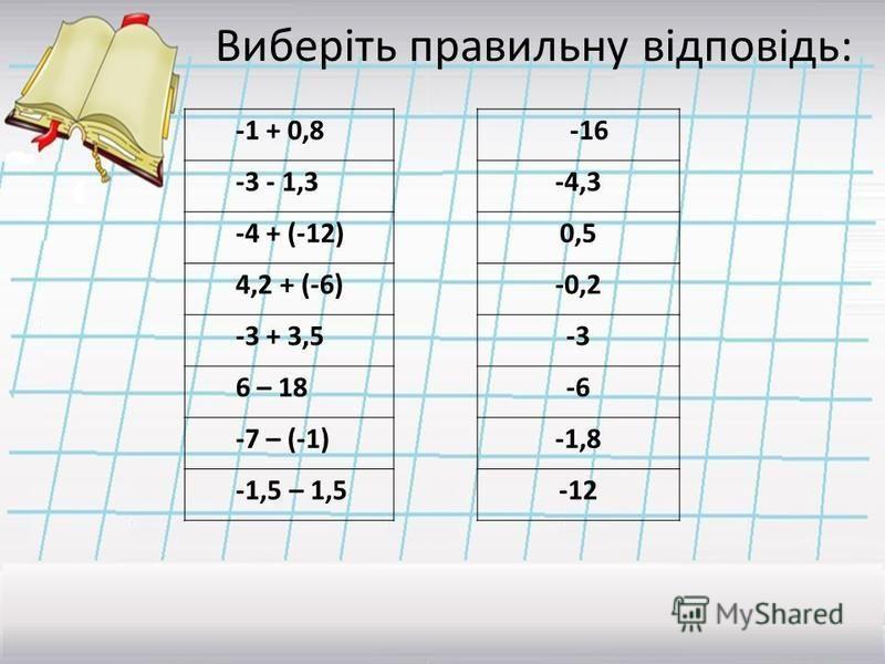 Виберіть правильну відповідь: -1 + 0,8 -3 - 1,3 -4 + (-12) 4,2 + (-6) -3 + 3,5 6 – 18 -7 – (-1) -1,5 – 1,5 -16 -4,3 0,5 -0,2 -3 -6 -1,8 -12