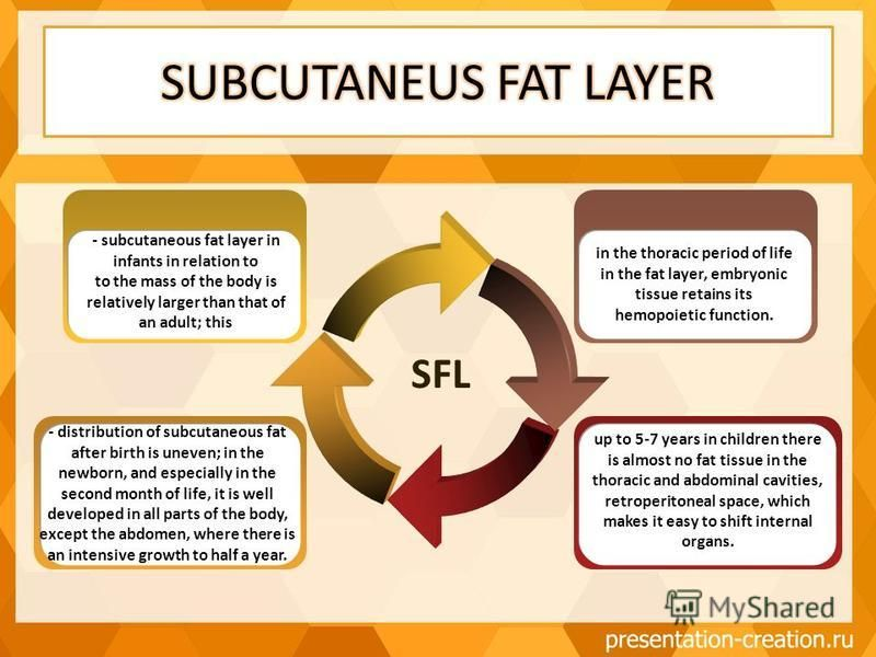 SFL - distribution of subcutaneous fat after birth is uneven; in the newborn, and especially in the second month of life, it is well developed in all parts of the body, except the abdomen, where there is an intensive growth to half a year. - subcutan