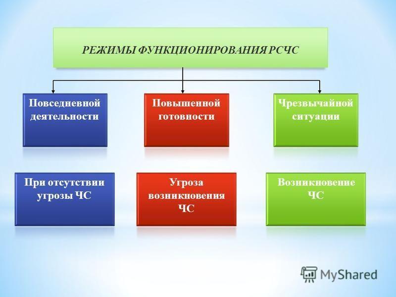 РЕЖИМЫ ФУНКЦИОНИРОВАНИЯ РСЧС