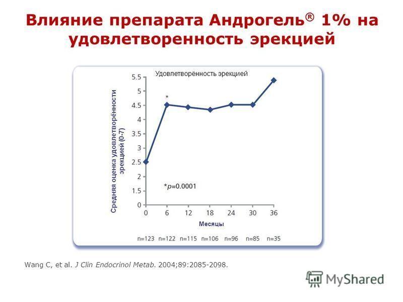 Влияние препарата Андрогель ® 1% на удовлетворенность эрекцией Wang C, et al. J Clin Endocrinol Metab. 2004;89:2085-2098. Месяцы Удовлетворённость эрекцией Средняя оценка удовлетворённости эрекцией (0-7)
