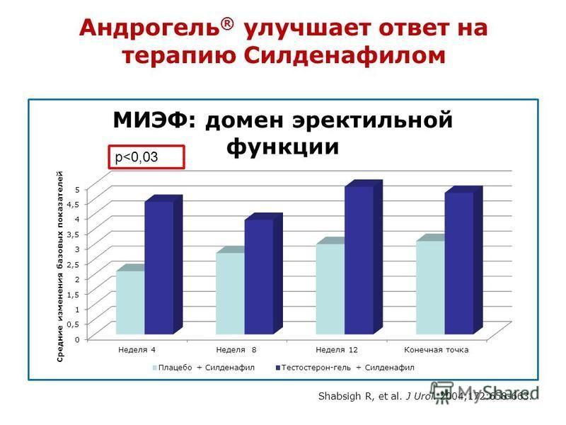 Андрогель ® улучшает ответ на терапию Силденафилом p<0,03 Shabsigh R, et al. J Urol. 2004;172:658-663.