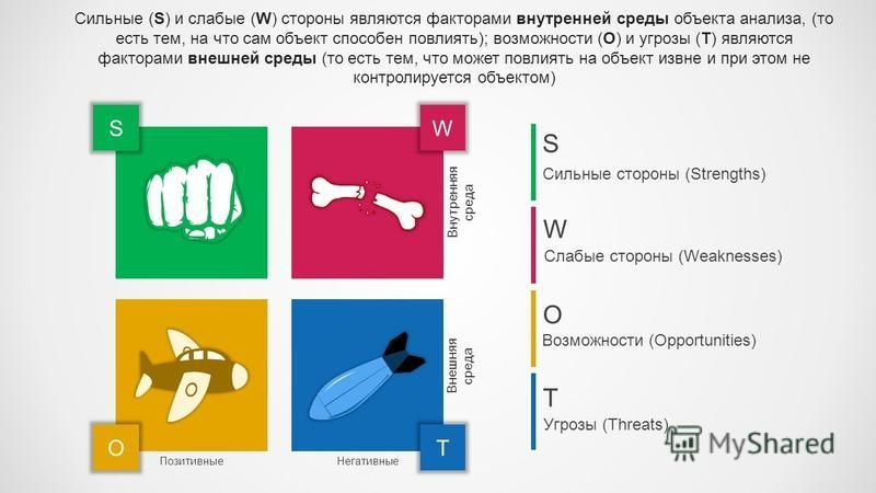 OT Внешняя среда Позитивные Негативные Сильные стороны (Strengths) S W O T SW Внутренняя среда Слабые стороны (Weaknesses) Возможности (Opportunities) Угрозы (Threats) Сильные (S) и слабые (W) стороны являются факторами внутренней среды объекта анали