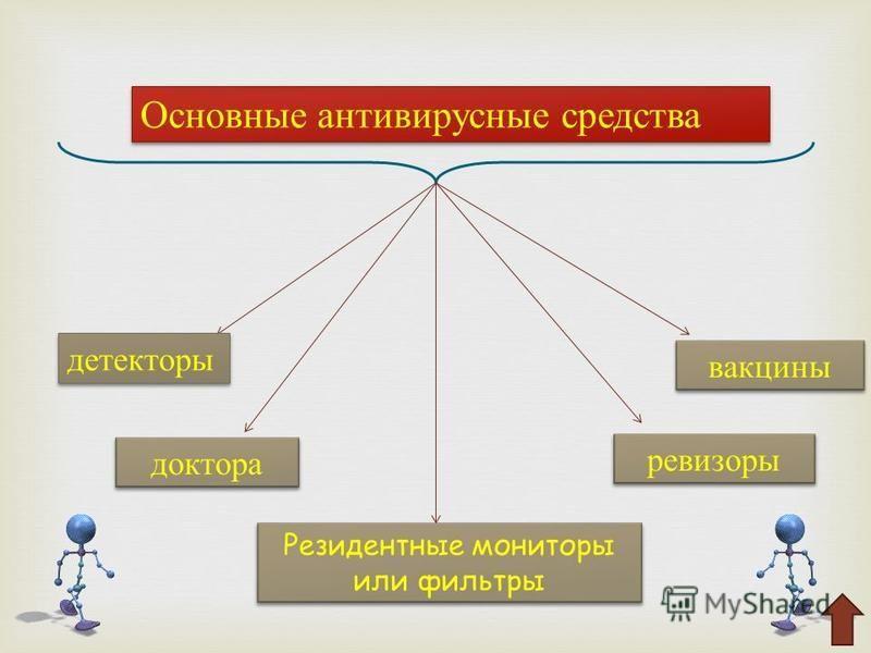 Резидентные мониторы или фильтры Основные антивирусные средства детекторы доктора ревизоры вакцины